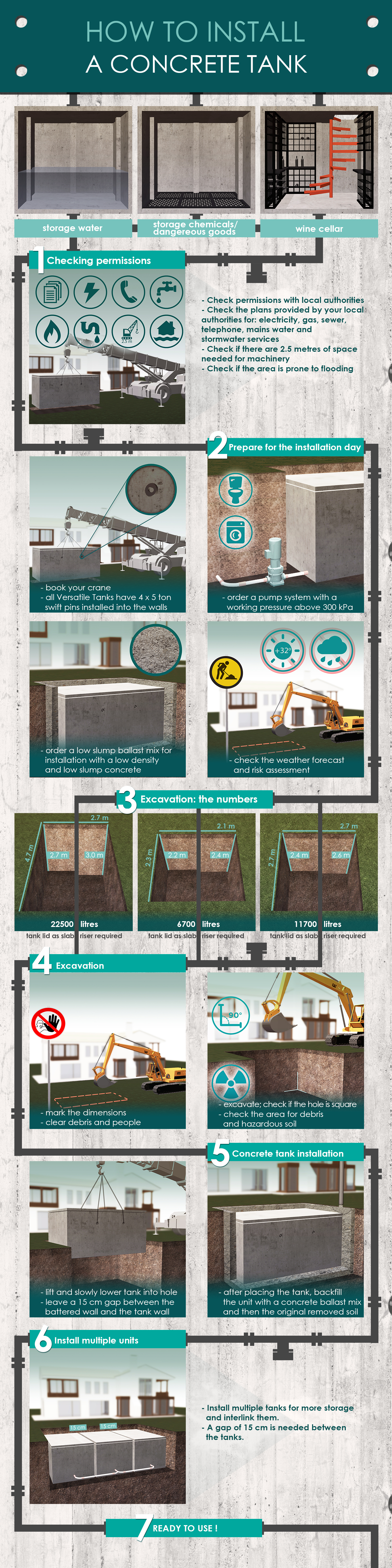How to install a concrete tank infographic